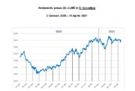 Andamento prezzi Zinco 2020-2021