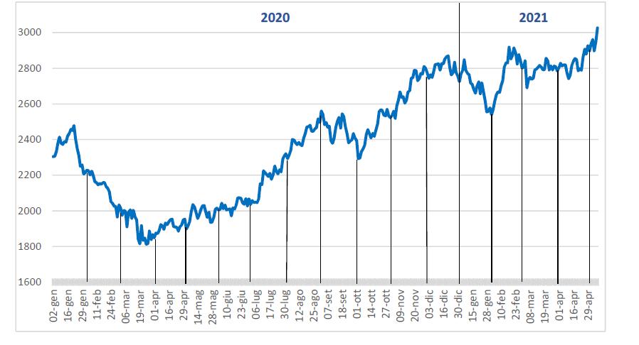 grafico di andamento dello zinco al 10.05.21